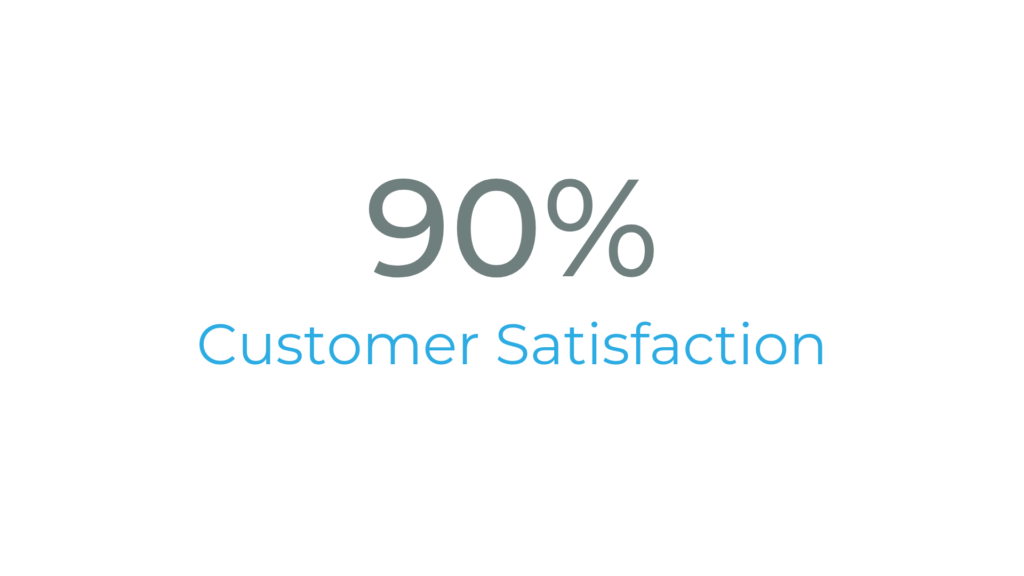 Ninety percent customer satisfaction