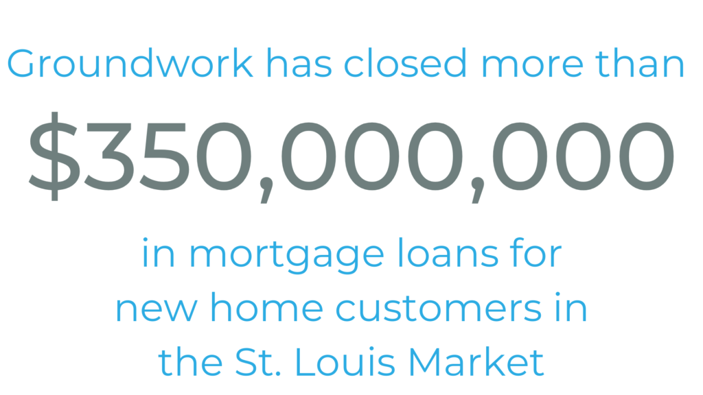 Groundwork has closed more than $350,000,000 in mortgage loans for new home customers in the St. Louis market.